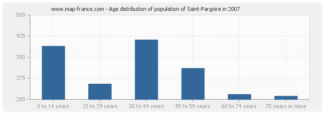 Age distribution of population of Saint-Pargoire in 2007