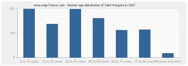 Women age distribution of Saint-Pargoire in 2007