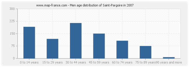 Men age distribution of Saint-Pargoire in 2007