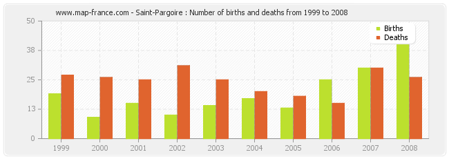 Saint-Pargoire : Number of births and deaths from 1999 to 2008
