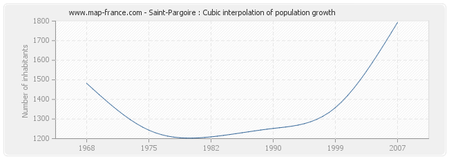 Saint-Pargoire : Cubic interpolation of population growth