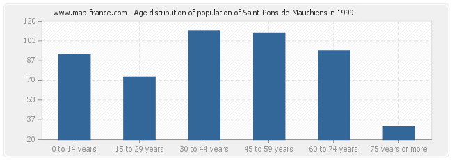 Age distribution of population of Saint-Pons-de-Mauchiens in 1999