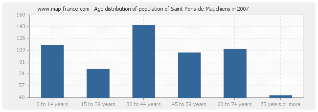 Age distribution of population of Saint-Pons-de-Mauchiens in 2007