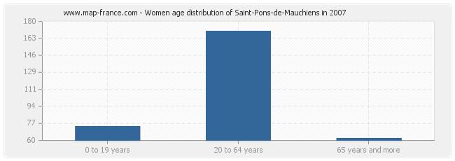 Women age distribution of Saint-Pons-de-Mauchiens in 2007