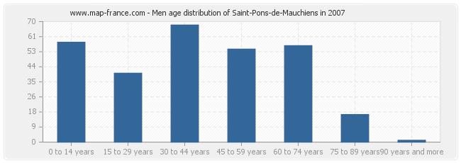 Men age distribution of Saint-Pons-de-Mauchiens in 2007
