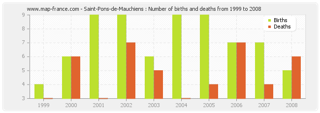 Saint-Pons-de-Mauchiens : Number of births and deaths from 1999 to 2008