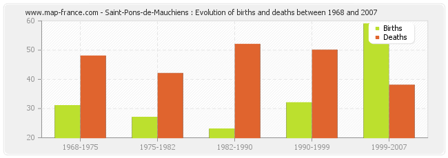 Saint-Pons-de-Mauchiens : Evolution of births and deaths between 1968 and 2007