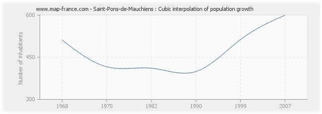 Saint-Pons-de-Mauchiens : Cubic interpolation of population growth