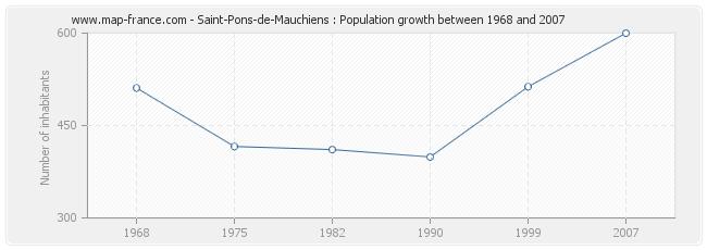 Population Saint-Pons-de-Mauchiens