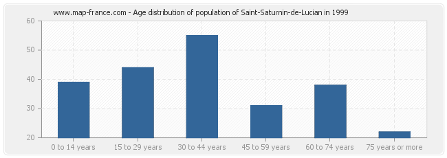 Age distribution of population of Saint-Saturnin-de-Lucian in 1999