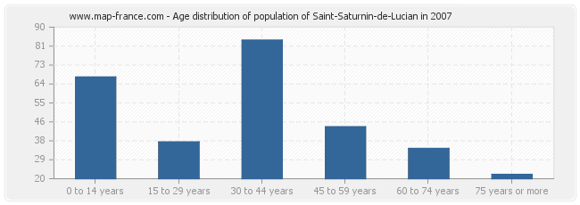 Age distribution of population of Saint-Saturnin-de-Lucian in 2007
