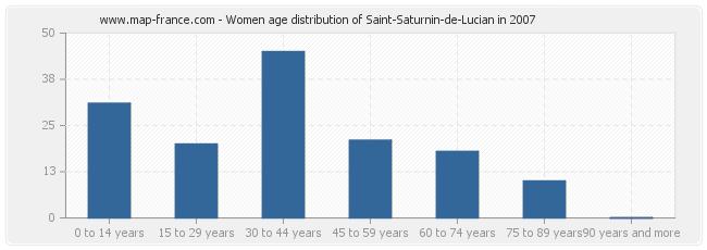 Women age distribution of Saint-Saturnin-de-Lucian in 2007