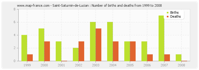 Saint-Saturnin-de-Lucian : Number of births and deaths from 1999 to 2008