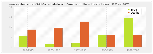 Saint-Saturnin-de-Lucian : Evolution of births and deaths between 1968 and 2007