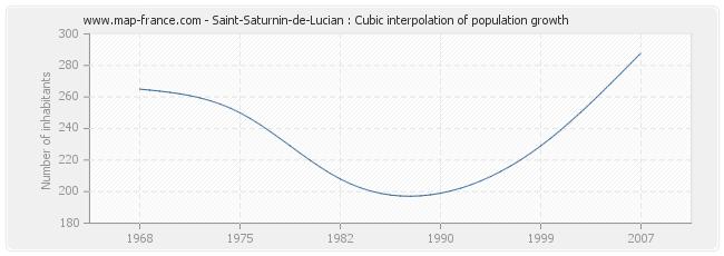 Saint-Saturnin-de-Lucian : Cubic interpolation of population growth