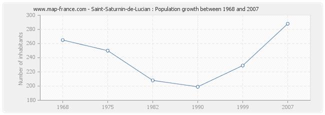 Population Saint-Saturnin-de-Lucian