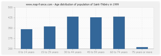 Age distribution of population of Saint-Thibéry in 1999
