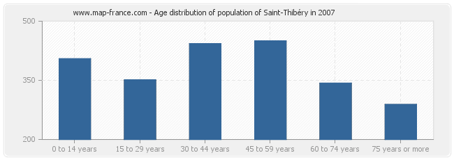 Age distribution of population of Saint-Thibéry in 2007