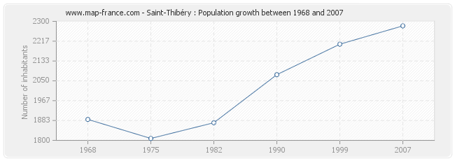 Population Saint-Thibéry