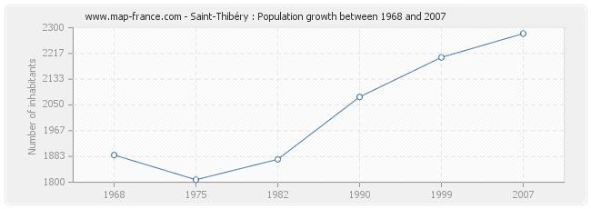Population Saint-Thibéry