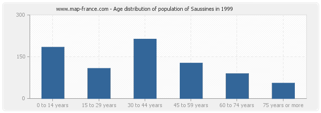 Age distribution of population of Saussines in 1999