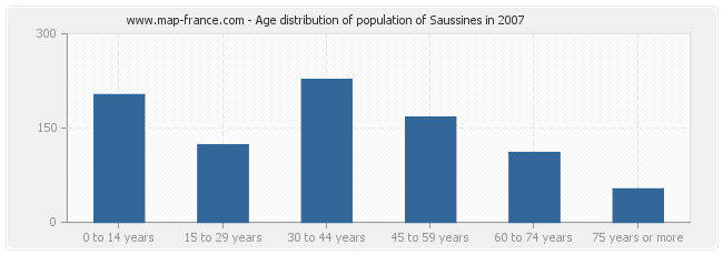 Age distribution of population of Saussines in 2007