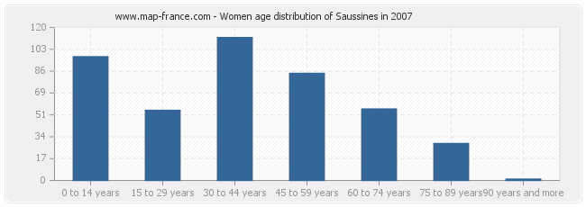 Women age distribution of Saussines in 2007