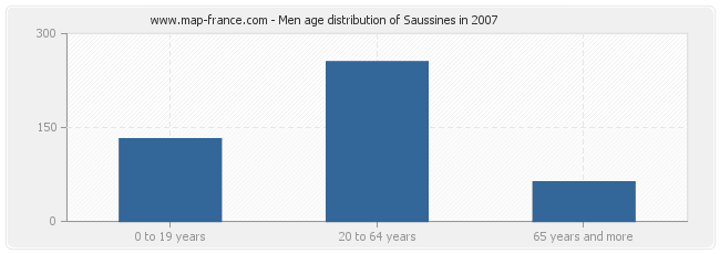 Men age distribution of Saussines in 2007
