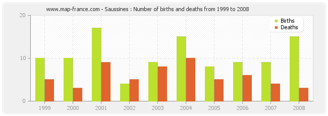 Saussines : Number of births and deaths from 1999 to 2008