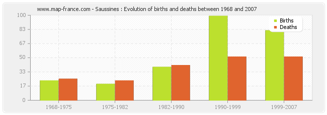 Saussines : Evolution of births and deaths between 1968 and 2007