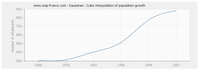 Saussines : Cubic interpolation of population growth