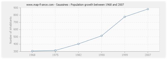 Population Saussines