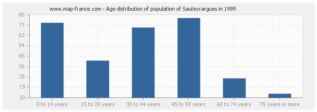 Age distribution of population of Sauteyrargues in 1999