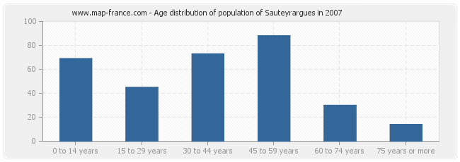 Age distribution of population of Sauteyrargues in 2007
