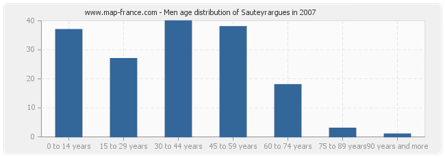 Men age distribution of Sauteyrargues in 2007