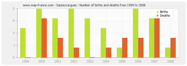 Sauteyrargues : Number of births and deaths from 1999 to 2008