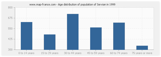 Age distribution of population of Servian in 1999