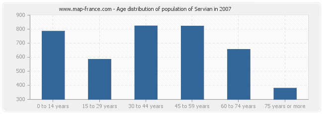 Age distribution of population of Servian in 2007