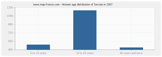Women age distribution of Servian in 2007