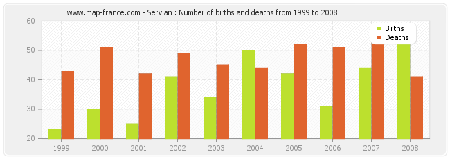 Servian : Number of births and deaths from 1999 to 2008