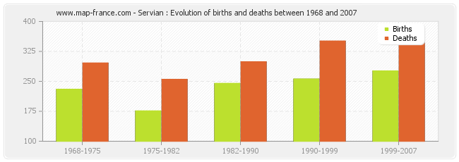 Servian : Evolution of births and deaths between 1968 and 2007