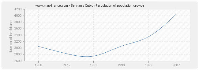 Servian : Cubic interpolation of population growth