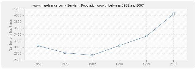 Population Servian