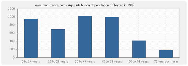 Age distribution of population of Teyran in 1999