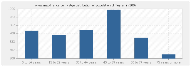 Age distribution of population of Teyran in 2007