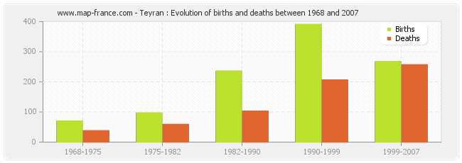 Teyran : Evolution of births and deaths between 1968 and 2007