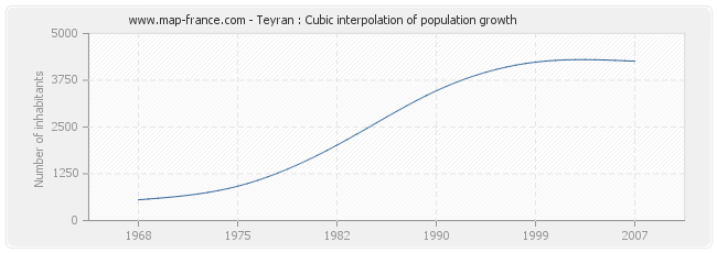 Teyran : Cubic interpolation of population growth