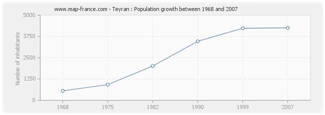 Population Teyran