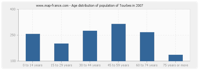 Age distribution of population of Tourbes in 2007