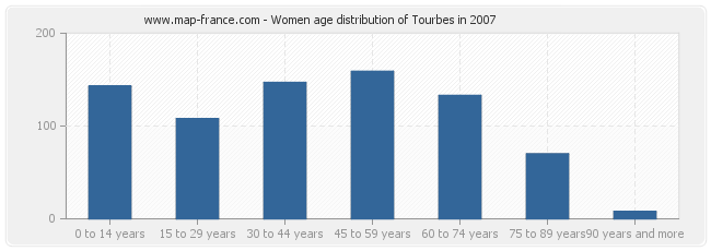 Women age distribution of Tourbes in 2007